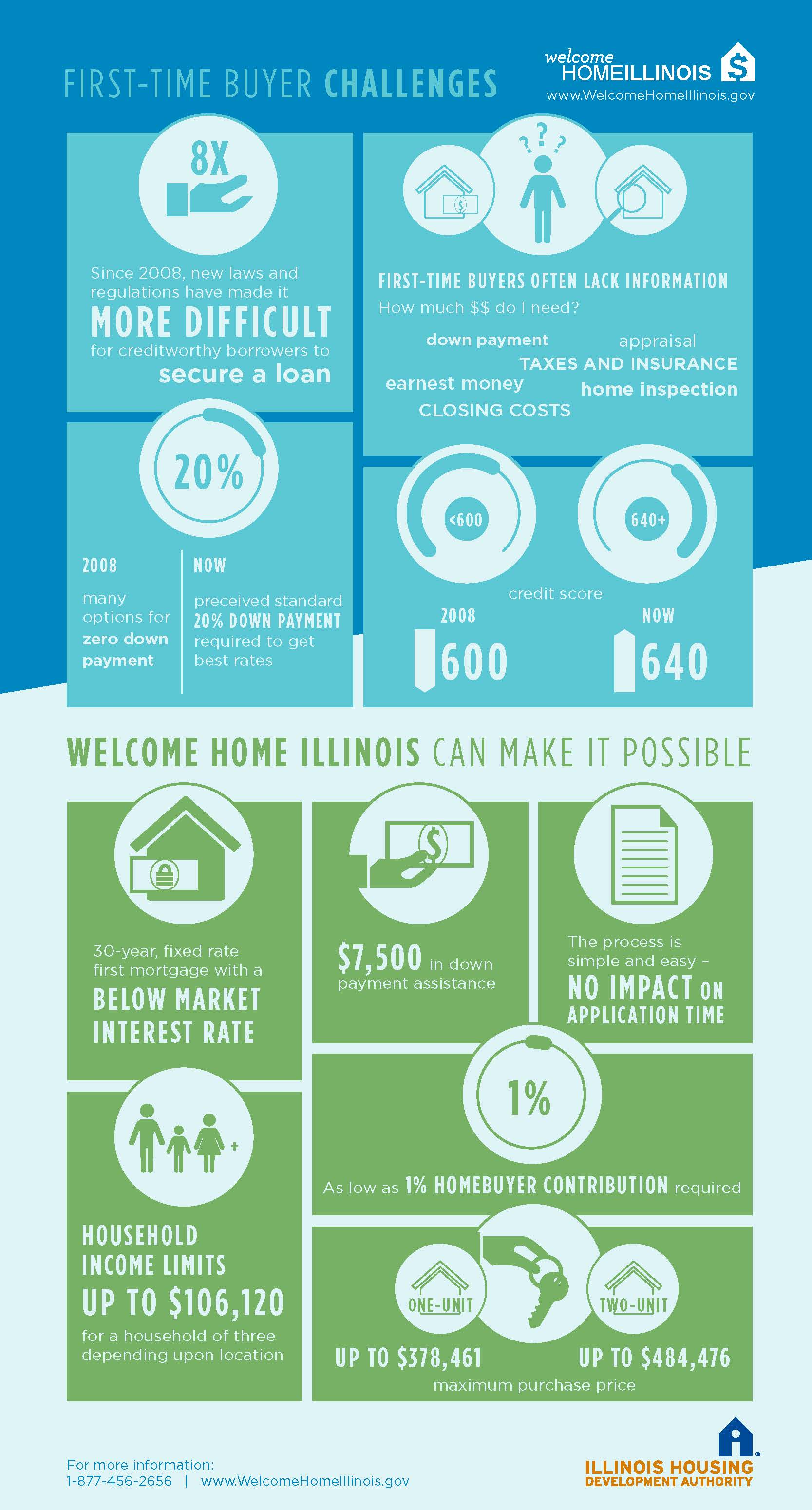 Welcome Home Illinois Infographic