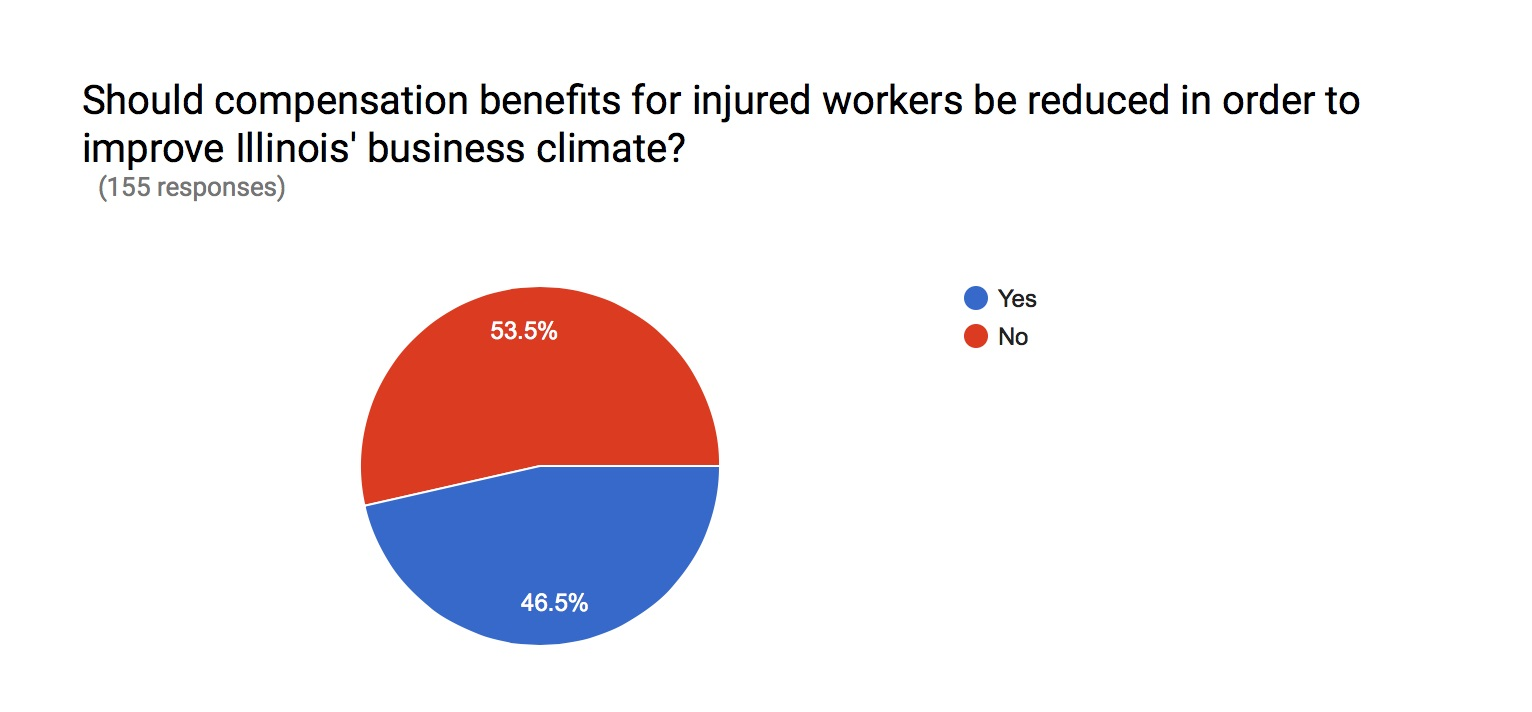 workers comp short survey results
